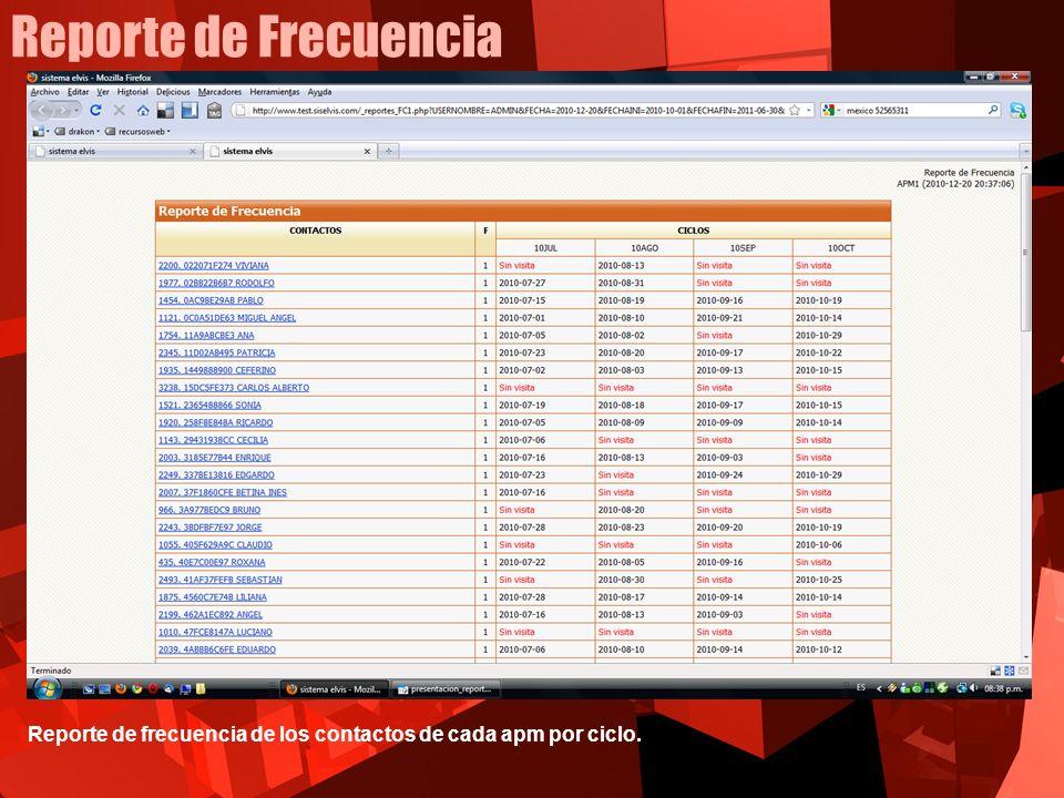 Reporte de Frecuencia Reporte de frecuencia de los contactos de cada apm por ciclo.