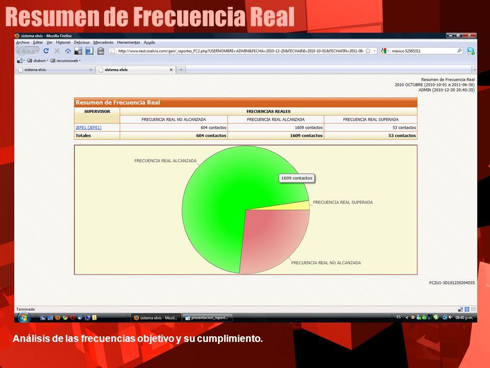 Resumen de Frecuencia Real Análisis de las frecuencias objetivo y su cumplimiento.