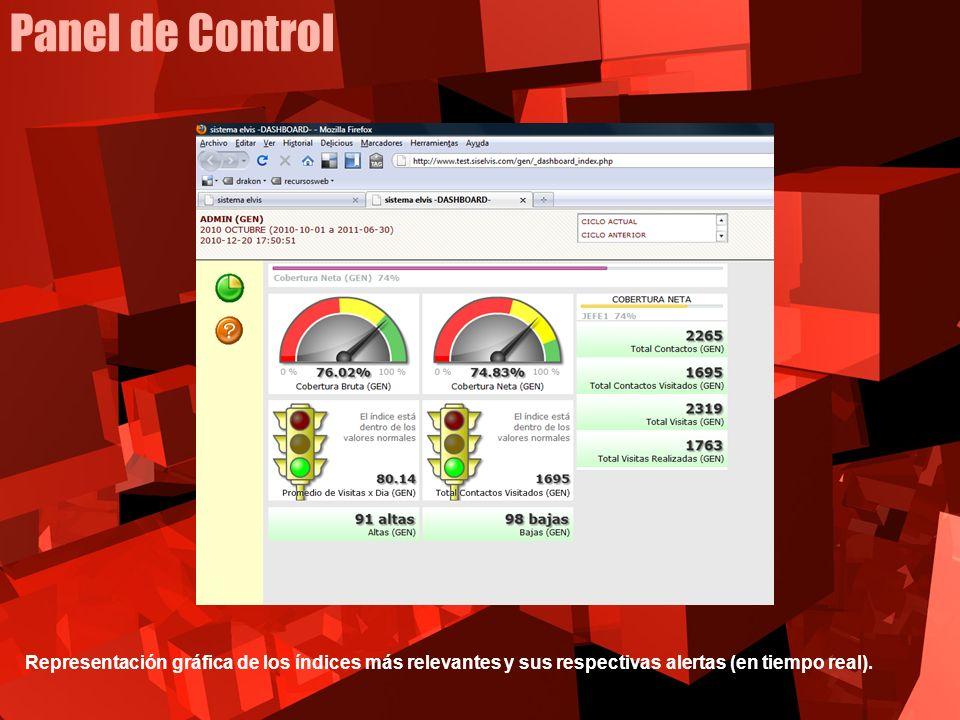 Representación gráfica de los índices más relevantes y sus respectivas alertas (en tiempo real).