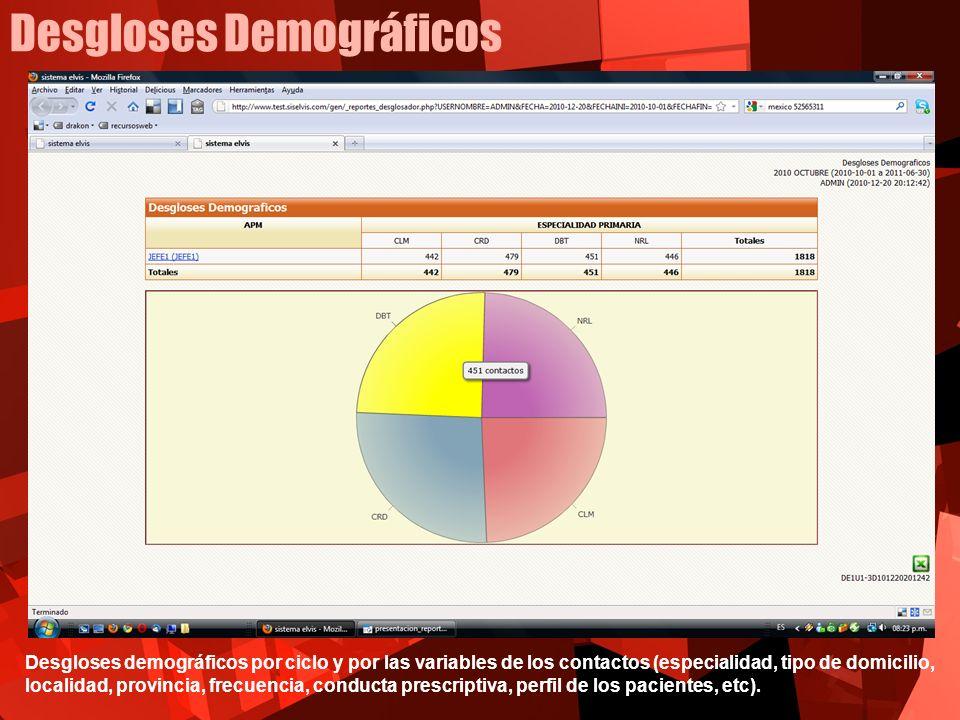 Desgloses Demográficos Desgloses demográficos por ciclo y por las variables de los contactos (especialidad, tipo de domicilio, localidad, provincia, f