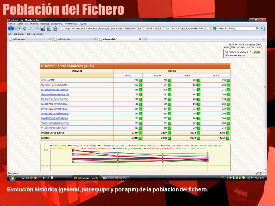 Población del Fichero Evolución histórica (general, por equipo y por apm) de la población del fichero.