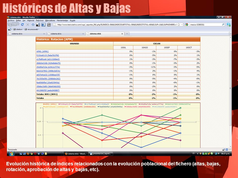 Históricos de Altas y Bajas Evolución histórica de índices relacionados con la evolución poblacional del fichero (altas, bajas, rotación, aprobación d