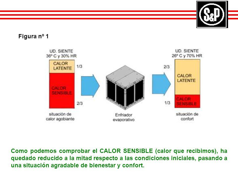 Como podemos comprobar el CALOR SENSIBLE (calor que recibimos), ha quedado reducido a la mitad respecto a las condiciones iniciales, pasando a una sit