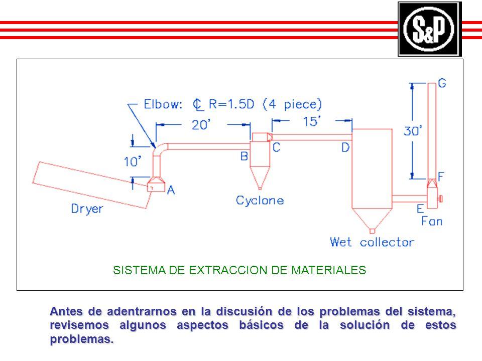 Errores más comúnes en la conexión o utilización de ductos o ventiladores