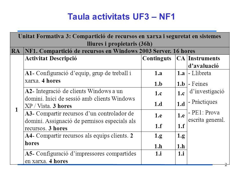 2 Taula activitats UF3 – NF1 Unitat Formativa 3: Compartició de recursos en xarxa i seguretat en sistemes lliures i propietaris (36h) RANF1. Compartic
