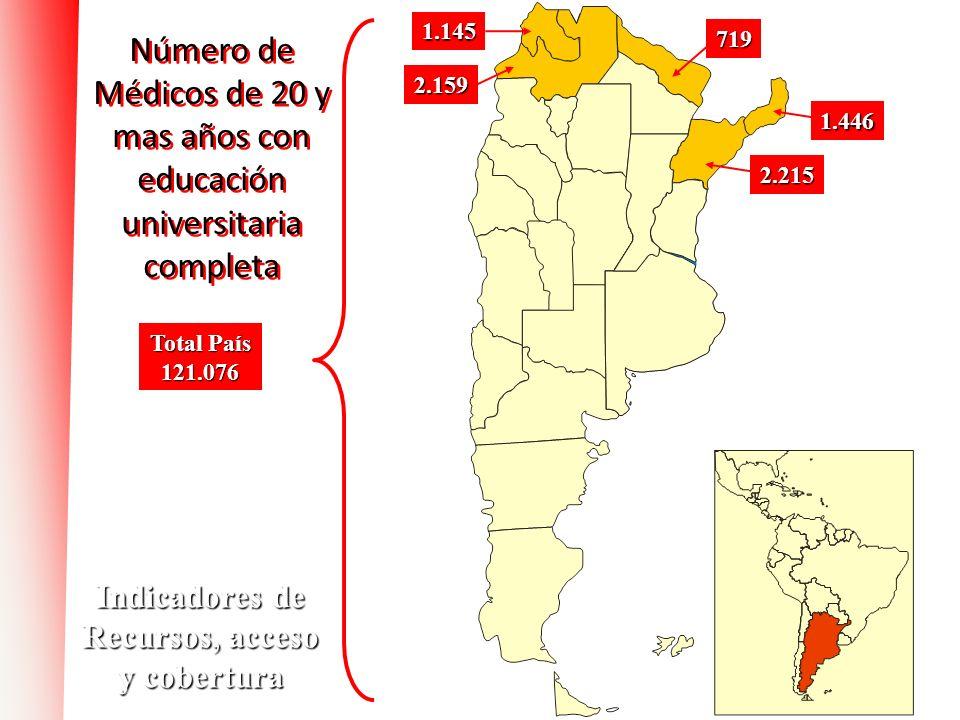 Número de Médicos de 20 y mas años con educación universitaria completa 2.215 1.446 2.159 Total País 121.076 719 1.145 Indicadores de Recursos, acceso