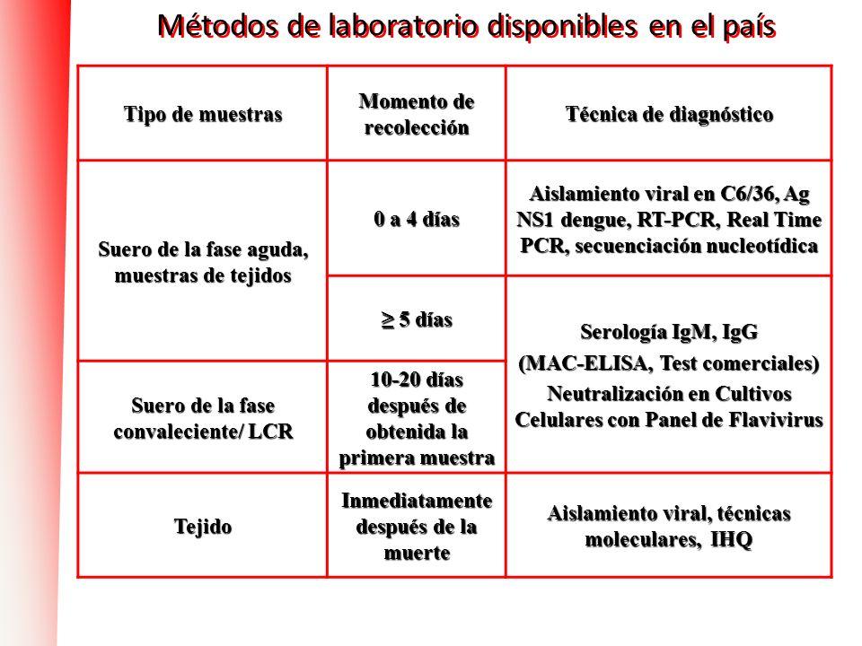 Métodos de laboratorio disponibles en el país Tipo de muestras Momento de recolección Técnica de diagnóstico Suero de la fase aguda, muestras de tejid