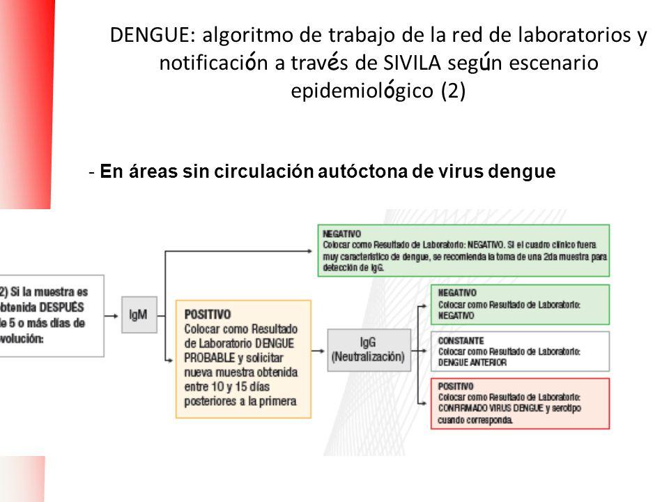 DENGUE: algoritmo de trabajo de la red de laboratorios y notificaci ó n a trav é s de SIVILA seg ú n escenario epidemiol ó gico (2) - En áreas sin cir