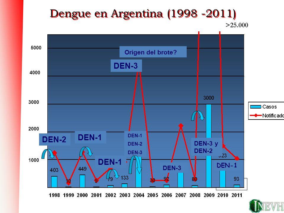 DEN-1 Epidemiología de dengue en la argentina DEN-3 DEN-1 DEN-2 ¿? Dengue en Argentina (1998 -2011) DEN-2 DEN-1 1000 2000 3000 4000 5000 DEN-3 Origen