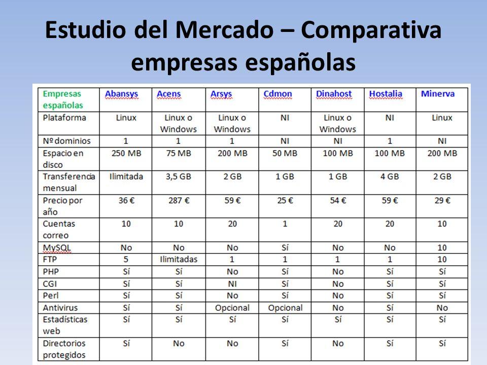 Estudio del Mercado – Comparativa empresas españolas