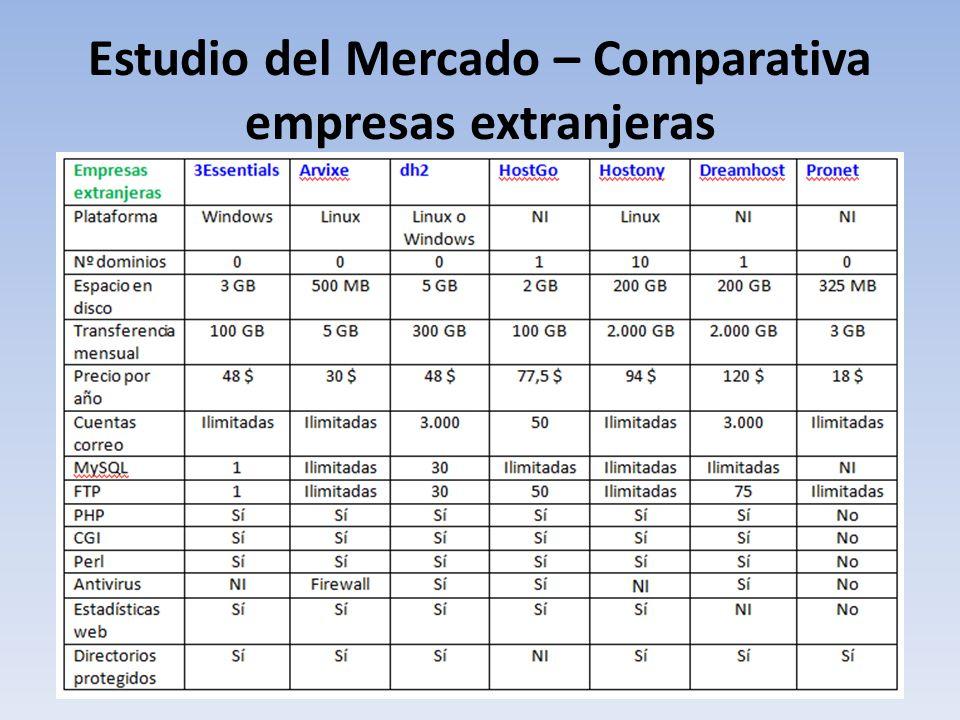 Estudio del Mercado – Comparativa empresas extranjeras