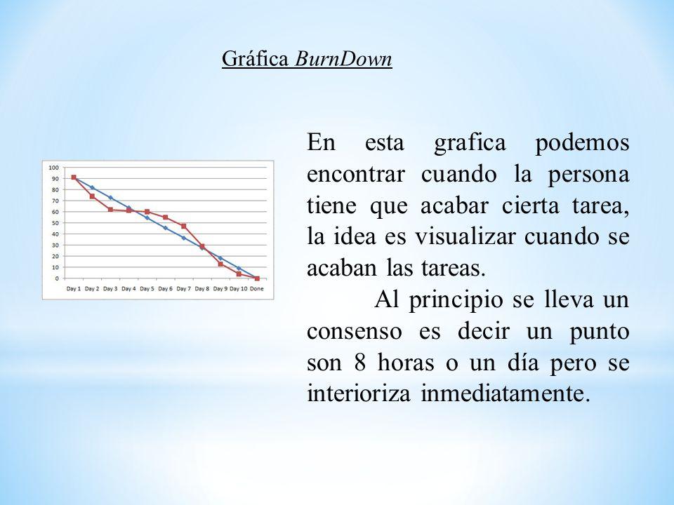 Gráfica BurnDown En esta grafica podemos encontrar cuando la persona tiene que acabar cierta tarea, la idea es visualizar cuando se acaban las tareas.