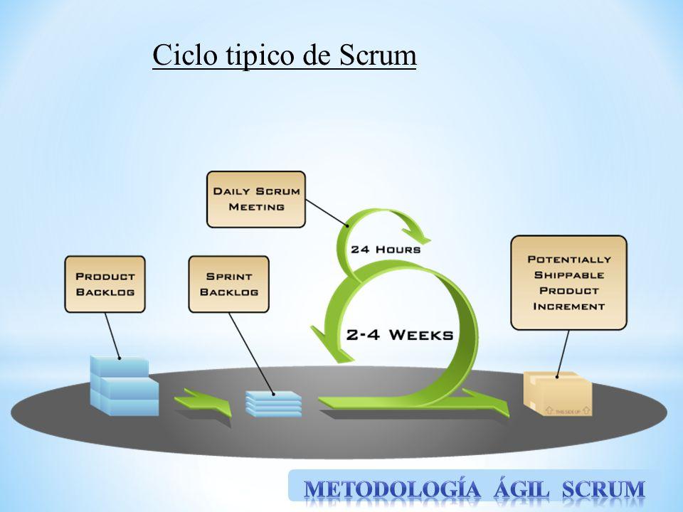 Ciclo tipico de Scrum