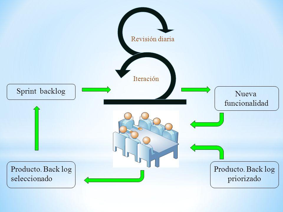 Nueva funcionalidad Producto. Back log priorizado Producto. Back log seleccionado Sprint backlog Revisión diaria Iteración