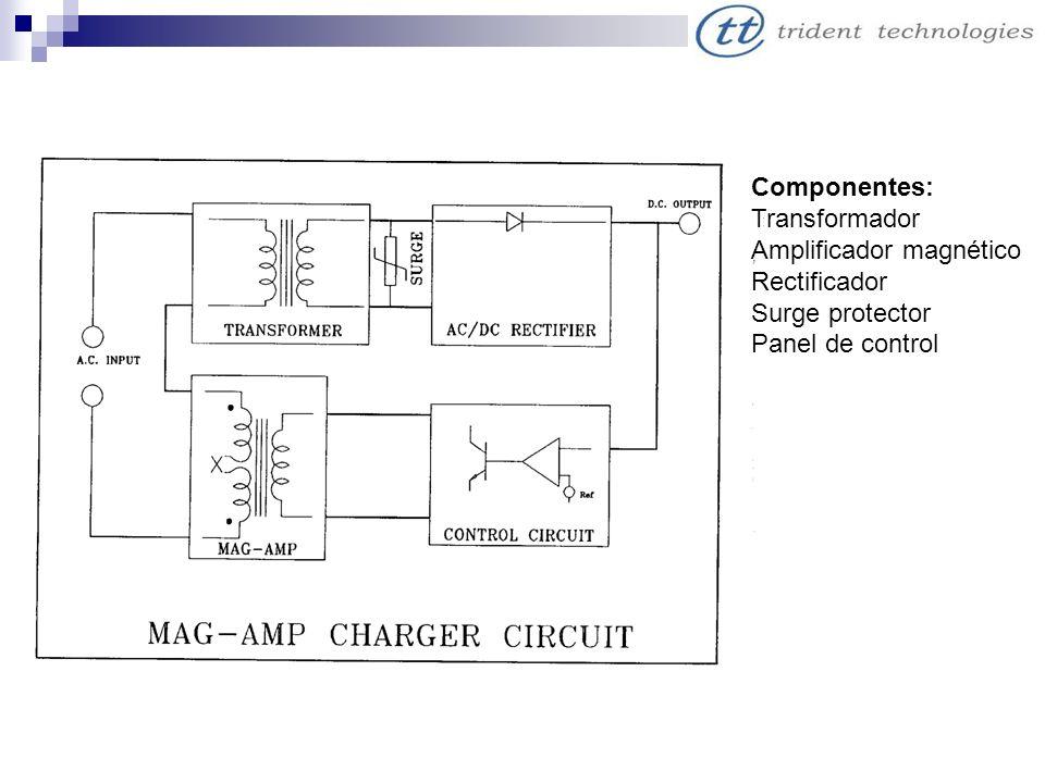 Componentes: Transformador Amplificador magnético Rectificador Surge protector Panel de control