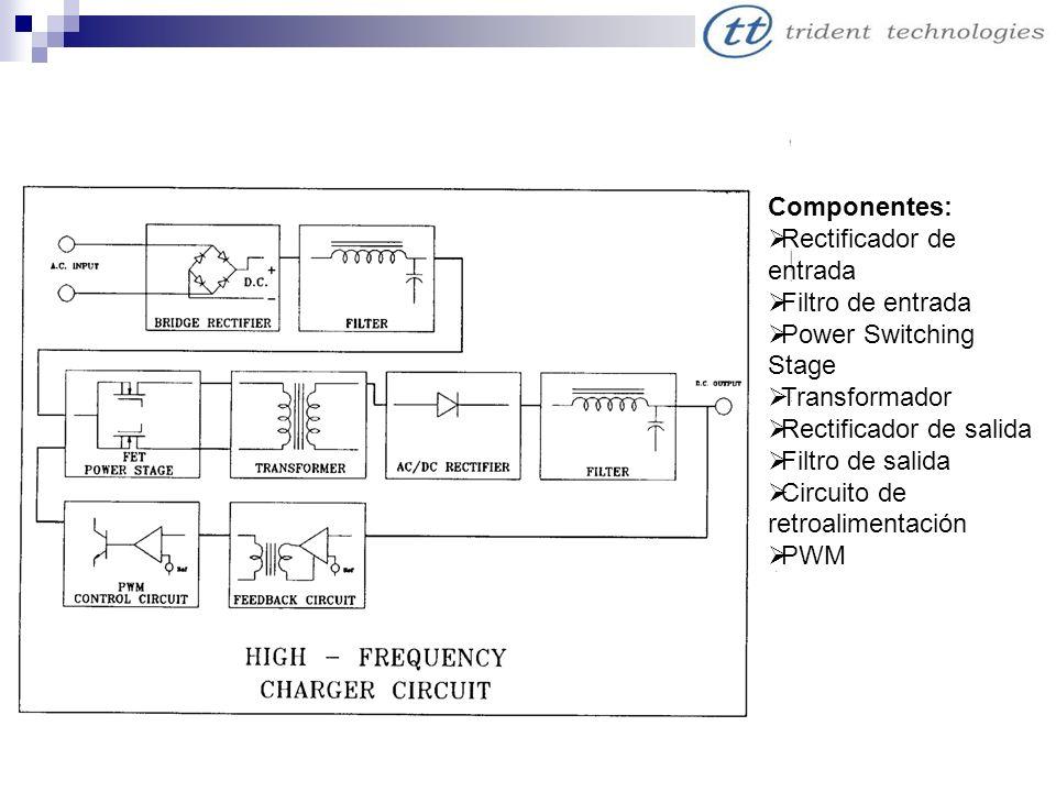 Componentes: Rectificador de entrada Filtro de entrada Power Switching Stage Transformador Rectificador de salida Filtro de salida Circuito de retroal