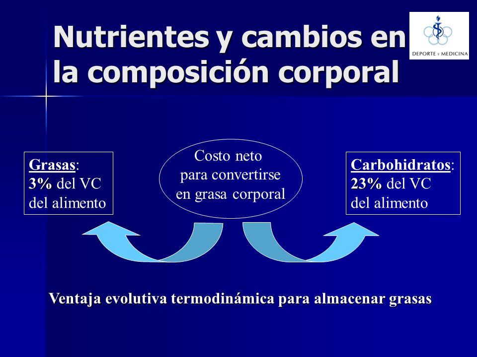 Nutrientes y cambios en la composición corporal Costo neto para convertirse en grasa corporal Grasas: 3% 3% del VC del alimento Carbohidratos: 23% 23%