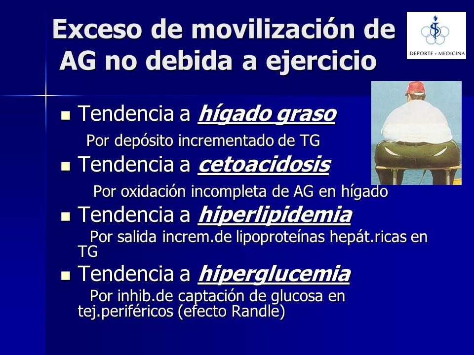 Exceso de movilización de AG no debida a ejercicio Tendencia a hígado graso Tendencia a hígado graso Por depósito incrementado de TG Por depósito incr