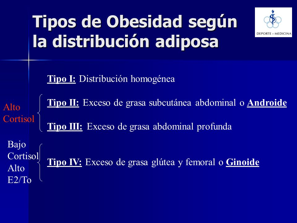 Tipos de Obesidad según la distribución adiposa Tipo I: Distribución homogénea Tipo II: Exceso de grasa subcutánea abdominal o Androide Tipo III: Exce