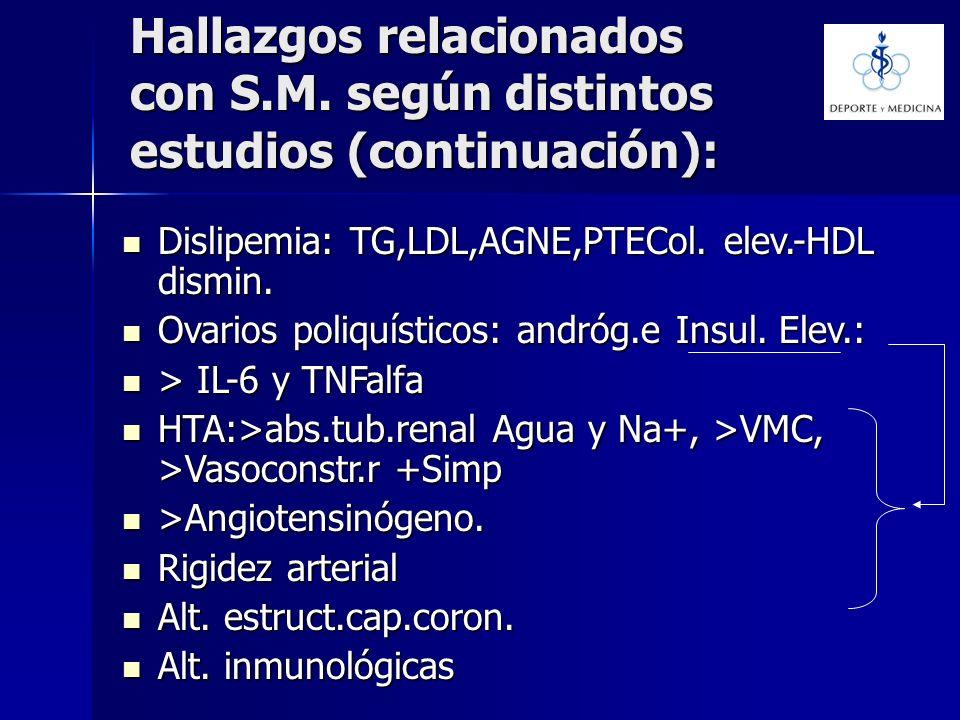 Hallazgos relacionados con S.M. según distintos estudios (continuación): Dislipemia: TG,LDL,AGNE,PTECol. elev.-HDL dismin. Dislipemia: TG,LDL,AGNE,PTE