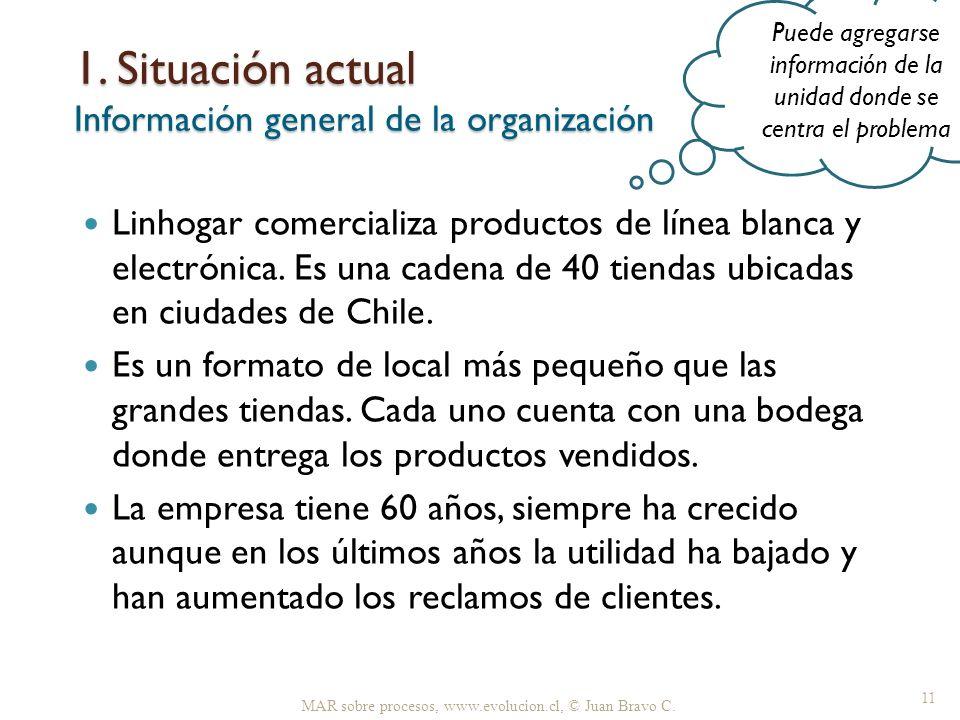 1. Situación actual Información general de la organización Linhogar comercializa productos de línea blanca y electrónica. Es una cadena de 40 tiendas