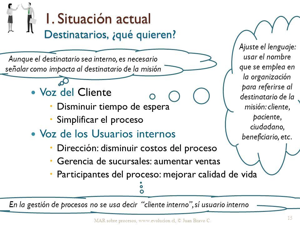 1. Situación actual Destinatarios, ¿qué quieren? Voz del Cliente Disminuir tiempo de espera Simplificar el proceso Voz de los Usuarios internos Direcc