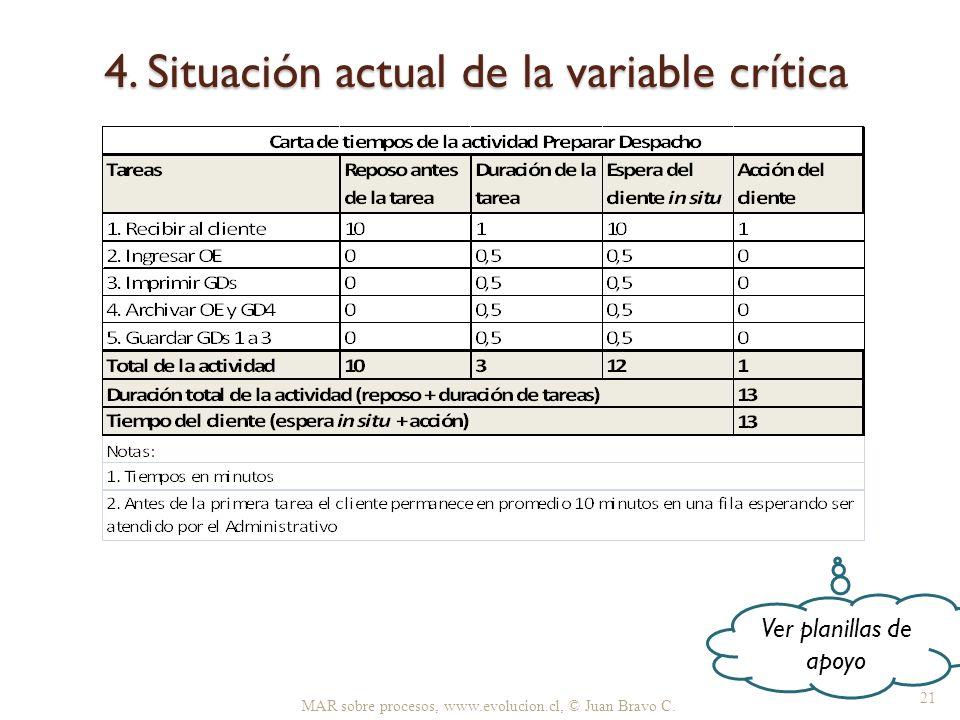 4. Situación actual de la variable crítica MAR sobre procesos, www.evolucion.cl, © Juan Bravo C. 21 Ver planillas de apoyo