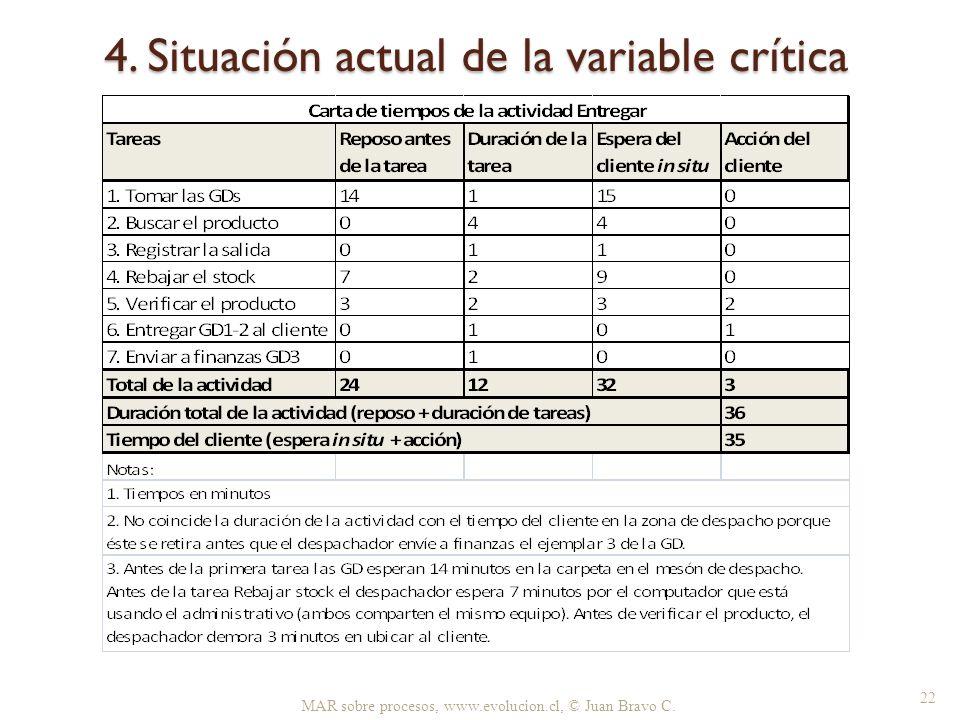 4. Situación actual de la variable crítica MAR sobre procesos, www.evolucion.cl, © Juan Bravo C. 22