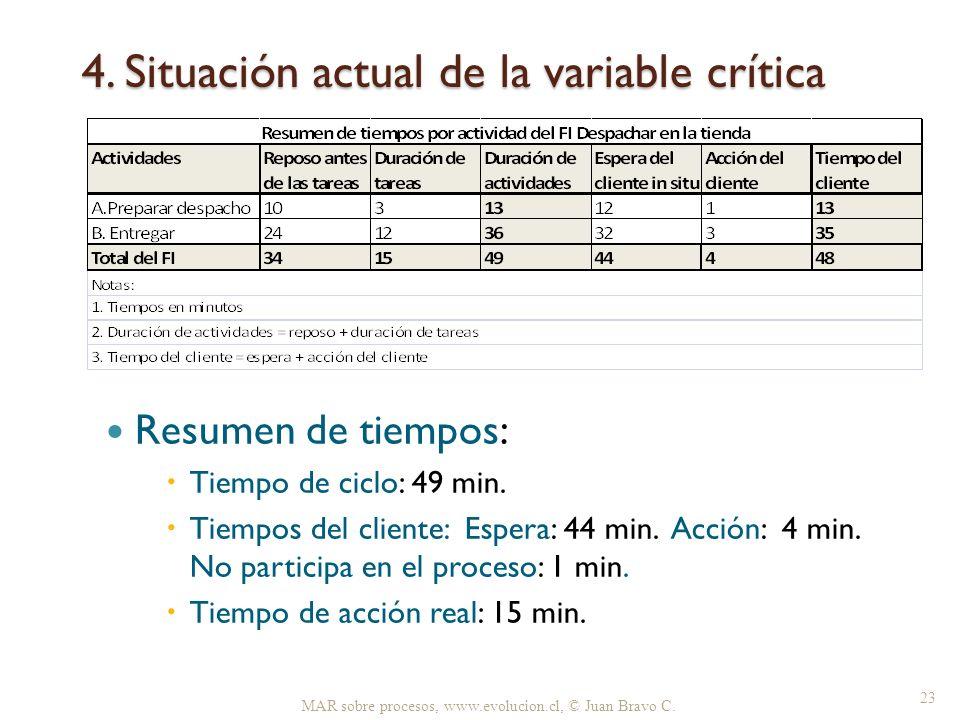4. Situación actual de la variable crítica MAR sobre procesos, www.evolucion.cl, © Juan Bravo C. 23 Resumen de tiempos: Tiempo de ciclo: 49 min. Tiemp