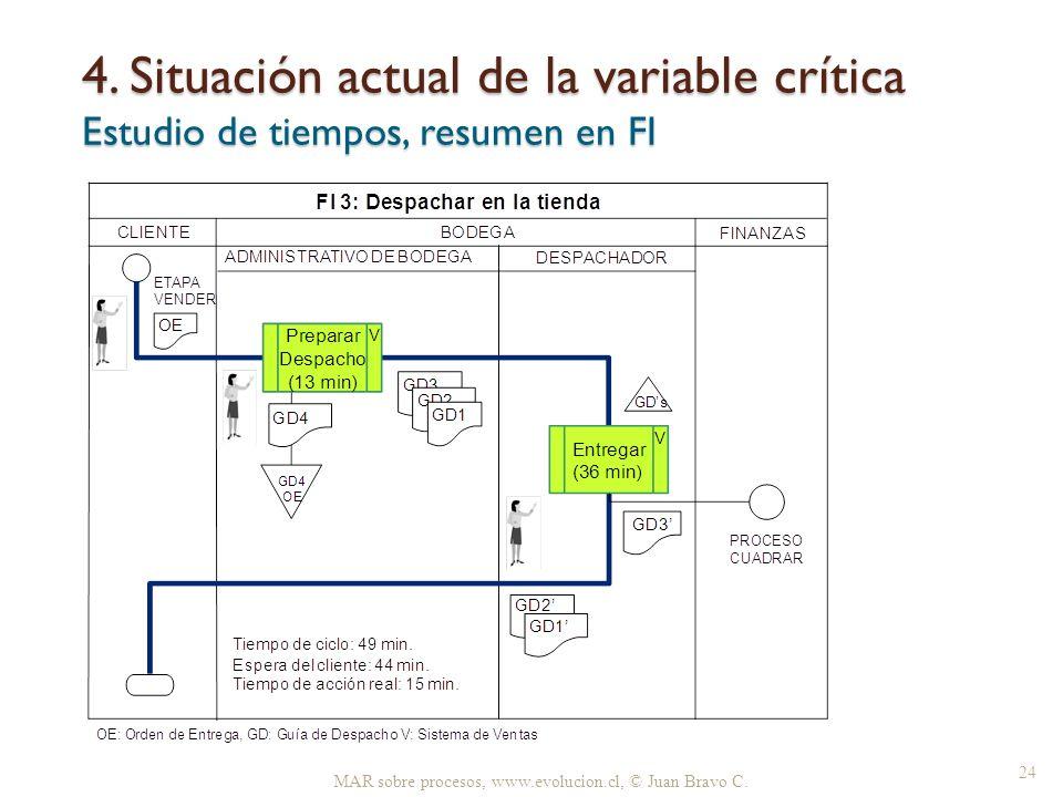 4. Situación actual de la variable crítica Estudio de tiempos, resumen en FI MAR sobre procesos, www.evolucion.cl, © Juan Bravo C. 24