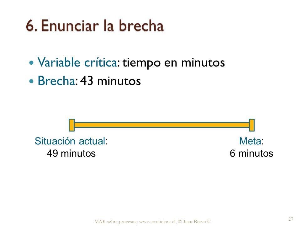 6. Enunciar la brecha MAR sobre procesos, www.evolucion.cl, © Juan Bravo C. 27 Variable crítica: tiempo en minutos Brecha: 43 minutos Situación actual