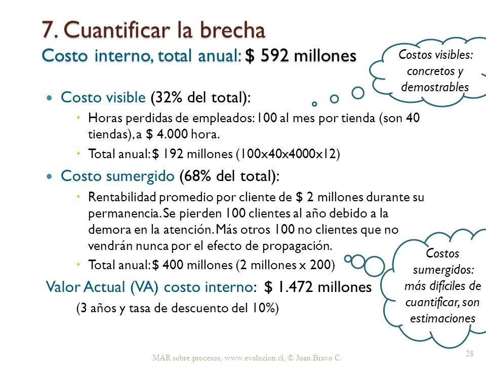 7. Cuantificar la brecha Costo interno, total anual: $ 592 millones MAR sobre procesos, www.evolucion.cl, © Juan Bravo C. 28 Costo visible (32% del to