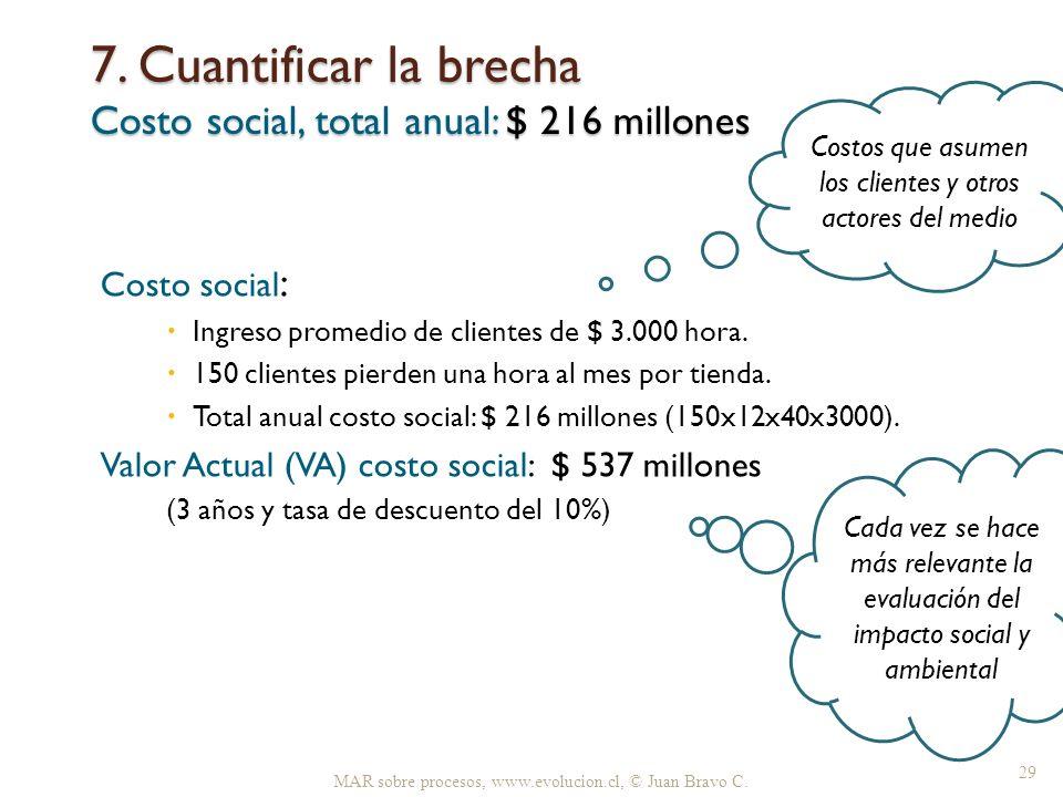 7. Cuantificar la brecha Costo social, total anual: $ 216 millones MAR sobre procesos, www.evolucion.cl, © Juan Bravo C. 29 Costo social : Ingreso pro
