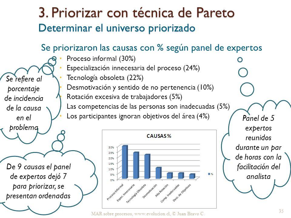 Se priorizaron las causas con % según panel de expertos Proceso informal (30%) Especialización innecesaria del proceso (24%) Tecnología obsoleta (22%)