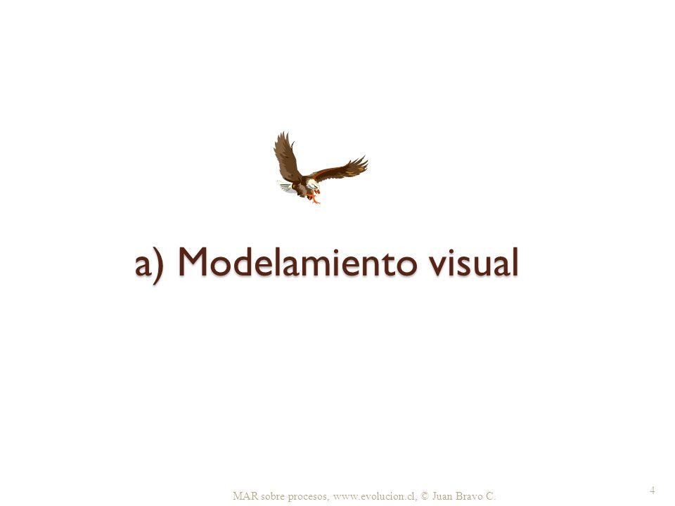 b) Modelamiento visual 1.Ubicación en el mapa de procesos 2.