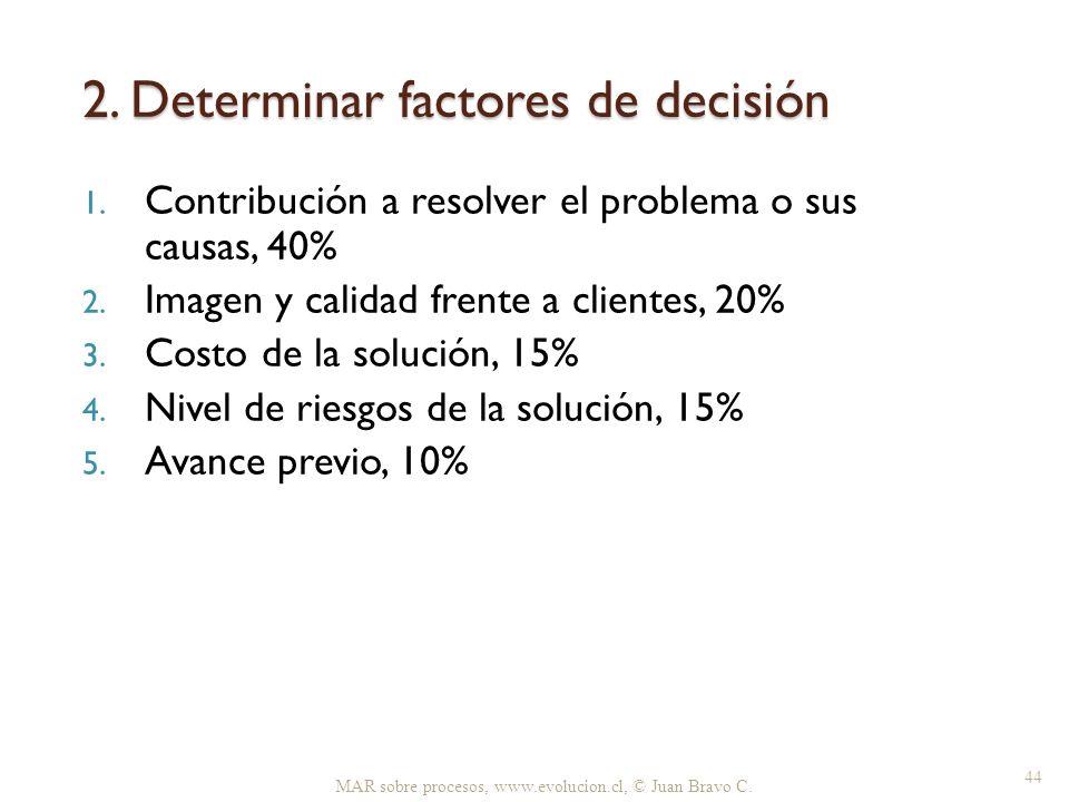 2. Determinar factores de decisión MAR sobre procesos, www.evolucion.cl, © Juan Bravo C. 44 1. Contribución a resolver el problema o sus causas, 40% 2