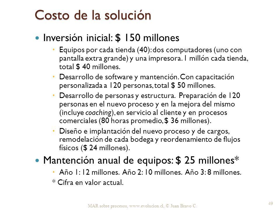 Costo de la solución Inversión inicial: $ 150 millones Equipos por cada tienda (40): dos computadores (uno con pantalla extra grande) y una impresora.