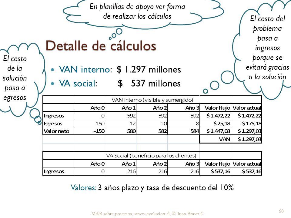 Detalle de cálculos VAN interno: $ 1.297 millones VA social: $ 537 millones MAR sobre procesos, www.evolucion.cl, © Juan Bravo C. 50 El costo del prob