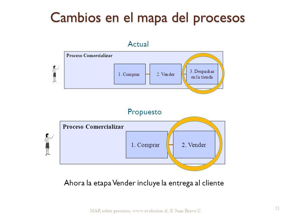 Cambios en el mapa del procesos MAR sobre procesos, www.evolucion.cl, © Juan Bravo C. 51 Proceso Comercializar 2. Vender 1. Comprar Ahora la etapa Ven