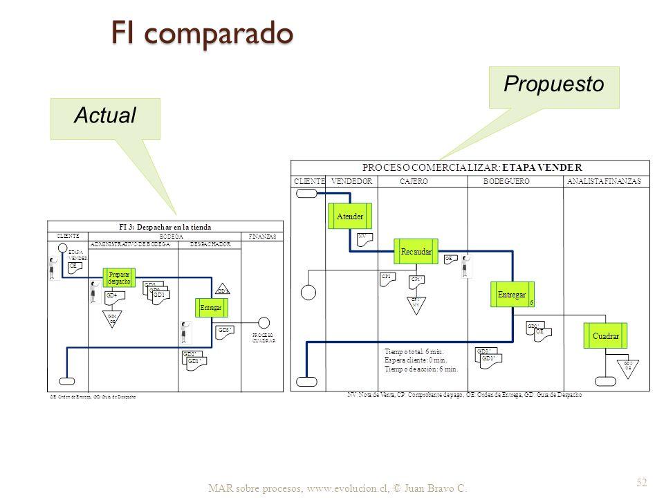 FI comparado Actual Propuesto MAR sobre procesos, www.evolucion.cl, © Juan Bravo C. 52