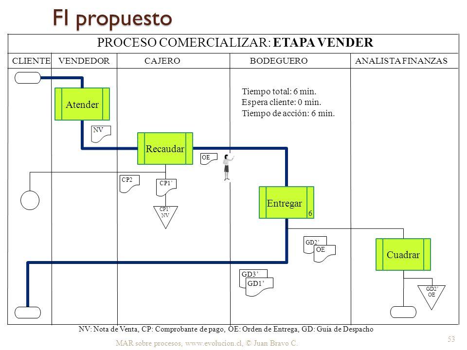 FI propuesto MAR sobre procesos, www.evolucion.cl, © Juan Bravo C. CLIENTE BODEGUERO ANALISTA FINANZAS NV: Nota de Venta, CP: Comprobante de pago, OE: