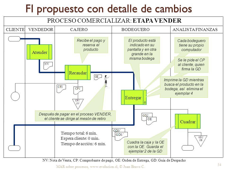 FI propuesto con detalle de cambios MAR sobre procesos, www.evolucion.cl, © Juan Bravo C. CLIENTE BODEGUERO ANALISTA FINANZAS NV: Nota de Venta, CP: C