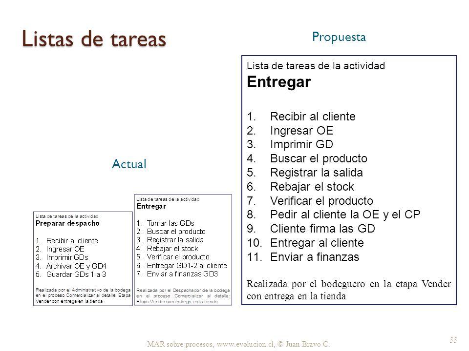 Listas de tareas MAR sobre procesos, www.evolucion.cl, © Juan Bravo C. 55 Propuesta Actual Lista de tareas de la actividad Entregar 1.Recibir al clien