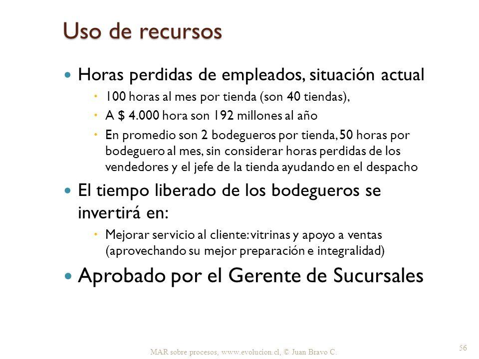 Uso de recursos Horas perdidas de empleados, situación actual 100 horas al mes por tienda (son 40 tiendas), A $ 4.000 hora son 192 millones al año En