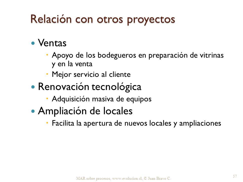 Relación con otros proyectos Ventas Apoyo de los bodegueros en preparación de vitrinas y en la venta Mejor servicio al cliente Renovación tecnológica