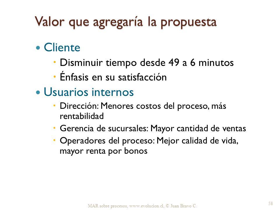 Valor que agregaría la propuesta Cliente Disminuir tiempo desde 49 a 6 minutos Énfasis en su satisfacción Usuarios internos Dirección: Menores costos
