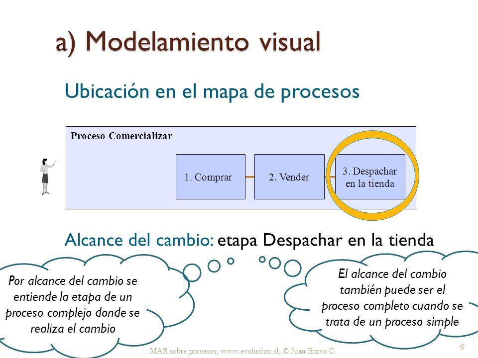 a) Modelamiento visual MAR sobre procesos, www.evolucion.cl, © Juan Bravo C. 6 Proceso Comercializar 2. Vender 1. Comprar 3. Despachar en la tienda Ub