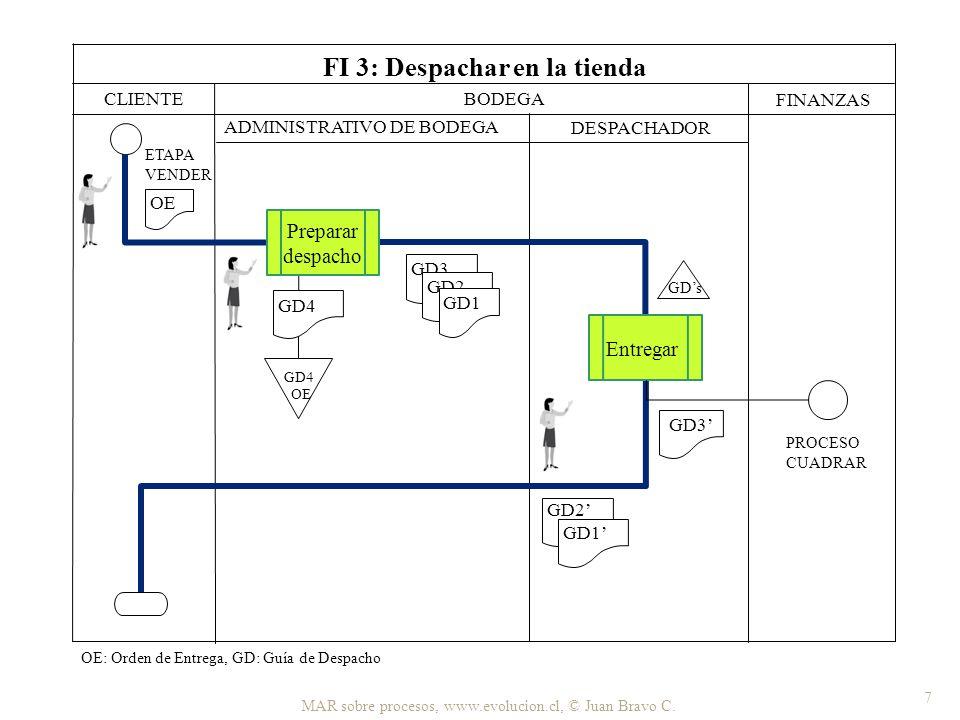 MAR sobre procesos, www.evolucion.cl, © Juan Bravo C. 7 CLIENTE BODEGA FINANZAS ADMINISTRATIVO DE BODEGA DESPACHADOR FI 3: Despachar en la tienda GD3