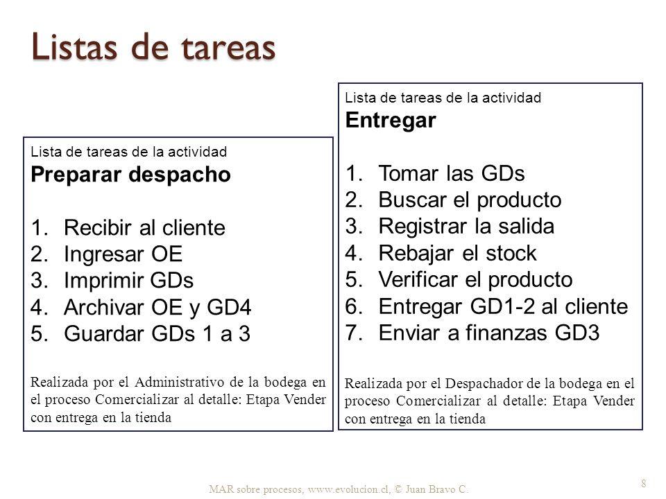 MAR sobre procesos, www.evolucion.cl, © Juan Bravo C. 8 Listas de tareas Lista de tareas de la actividad Entregar 1.Tomar las GDs 2.Buscar el producto