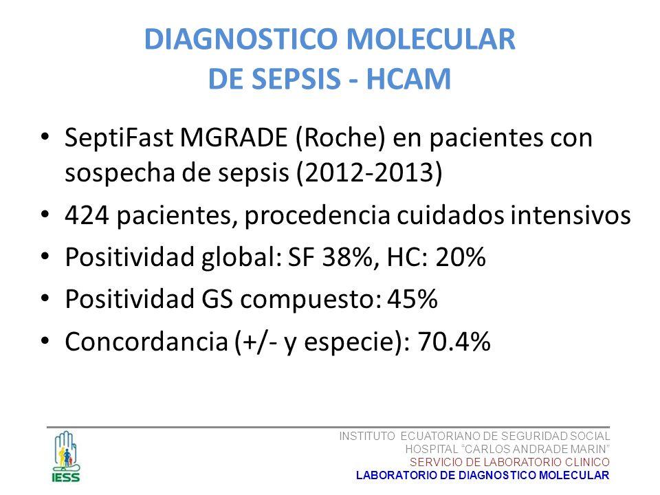 SeptiFast MGRADE (Roche) en pacientes con sospecha de sepsis (2012-2013) 424 pacientes, procedencia cuidados intensivos Positividad global: SF 38%, HC